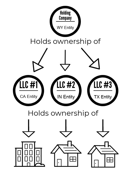 should you put rental properties in an llc passive in e m d Military Formation Diagram in this simplified diagram you can see that the holding pany holds owner interest in each of the separate llcs the one big tip i will give you is that