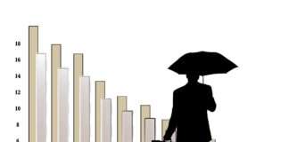 retirement, rainy, physician