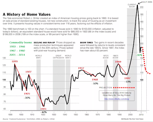 Are Real Estate Investments Resistant to Inflation?