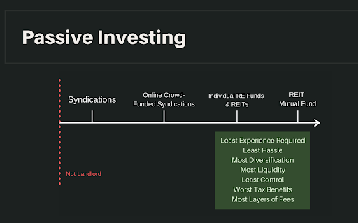 real estate investing continuum